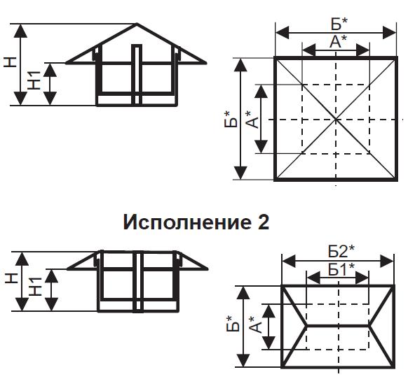 Основные характеристики зонта